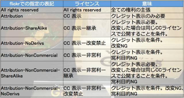 Creative Commons License チートシート